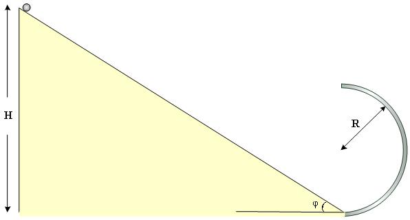 Οριζόντια βολή με κάθετη προσγείωση σε κεκλιμένο επίπεδο