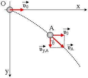 Πρόβλημα Οριζόντιας Βολής (γωνία με την κατακόρυφο-ισχύς-ενέργεια)